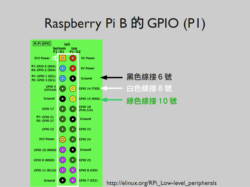 connect-serial-to-raspberry-pi-model-b
